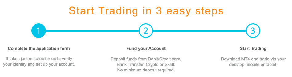Start Trading  in 3 easy steps