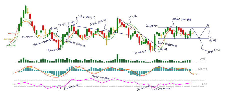 tradingchart