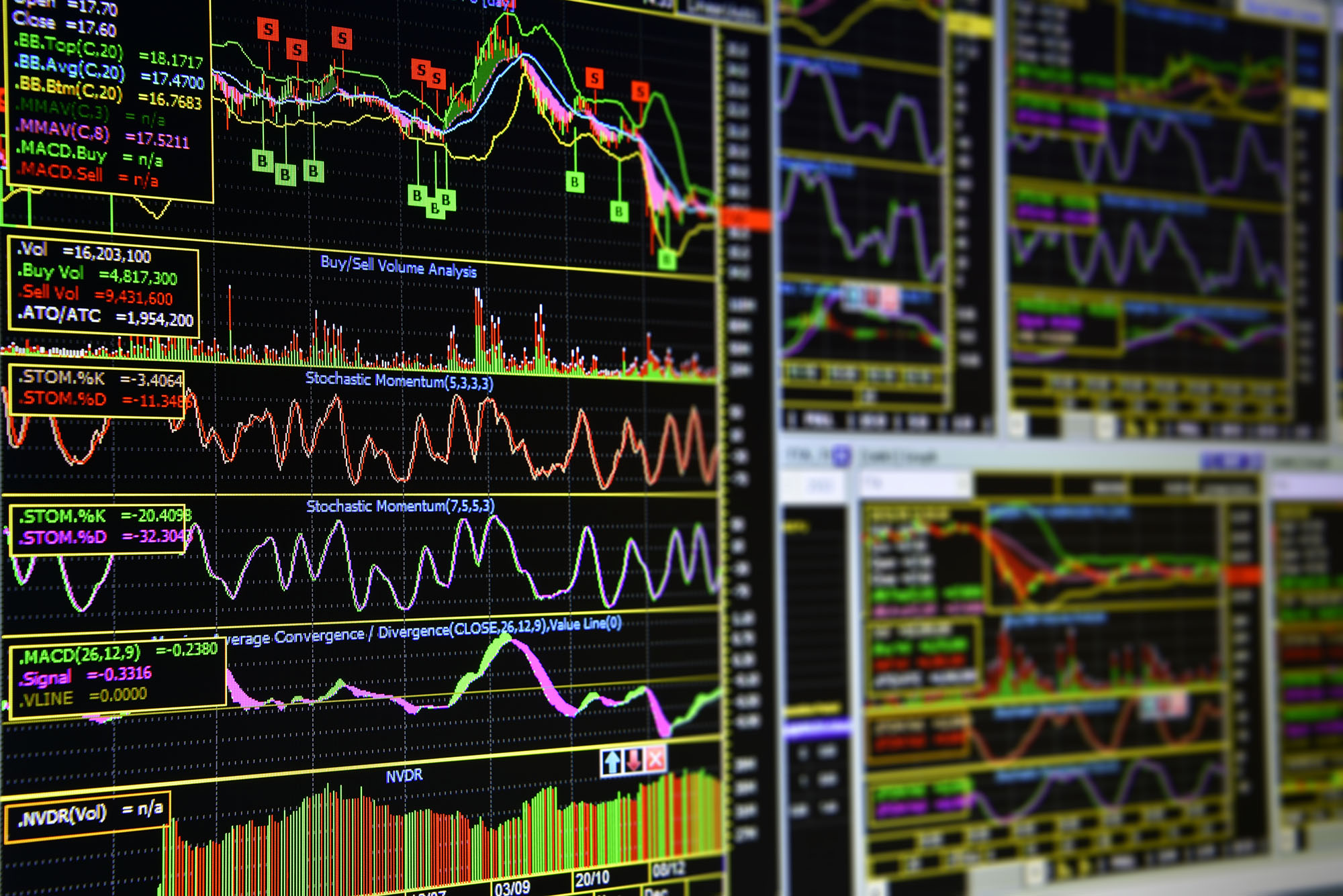 Best Indicators for Intraday - Blackwell Global