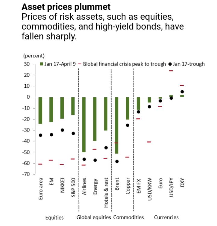 Asset Prices - Trading Behaviour during Coronavirus - Blackwell Global