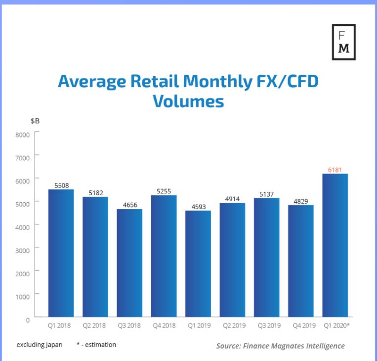 FX monthly volume - Trading Behaviour during Coronavirus - Blackwell Global