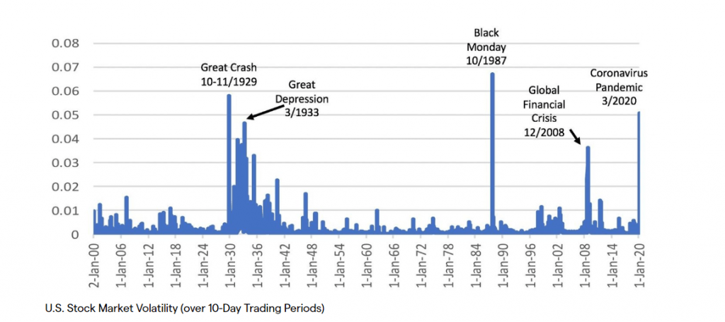Stock Market Volatility - Trading Behaviour during Coronavirus - Blackwell Global